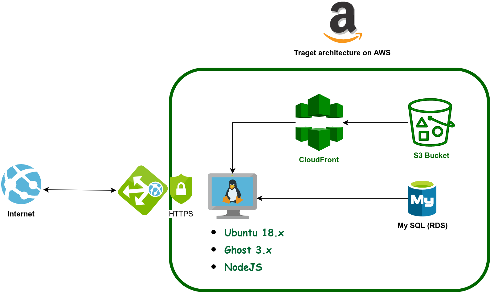 Full architecture on AWS