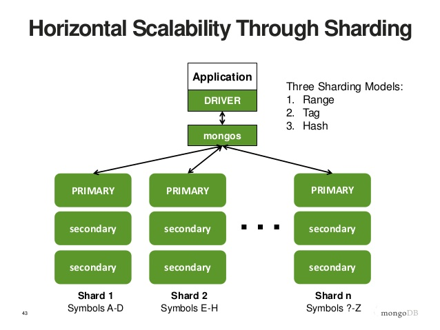 Horizontal Scalability Through Sharding